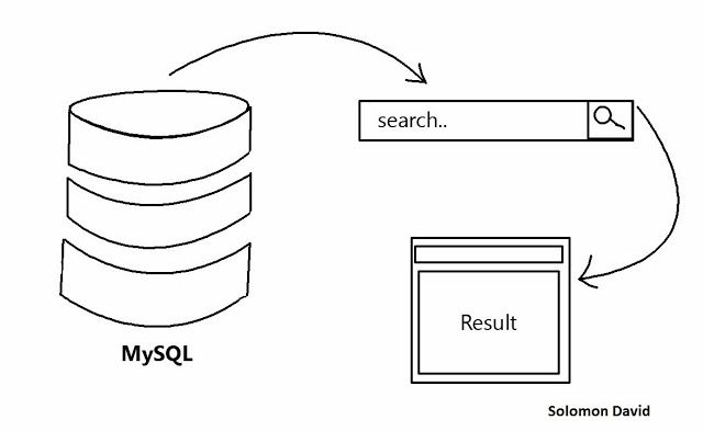 Search Data With PHP and Mysql tutorial source code