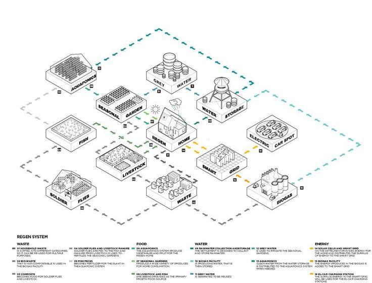 ReGen Villages is building off-grid, self-sufficient neighborhoods - Business Insider