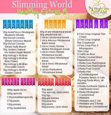 17 Best ideas about Slimming World Food on Pinterest ...