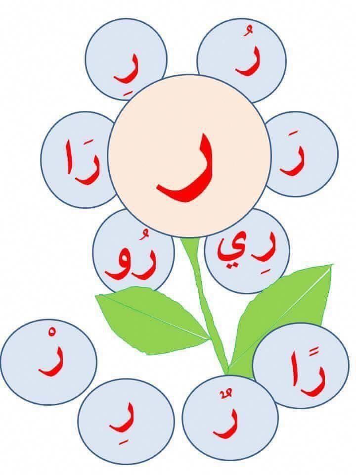 Learnarabicactivities Learn Arabic Alphabet Islamic Alphabet Arabic Alphabet Letters