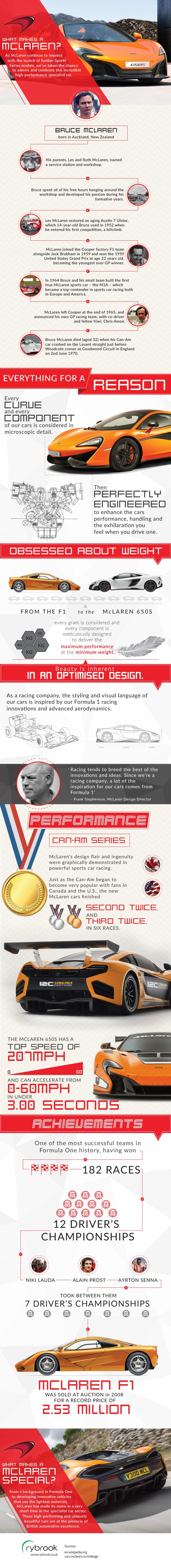 What Makes A McLaren? #supercars #specialistcars #motoring