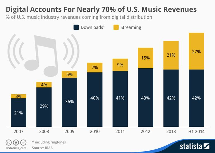 Streaming takes off- Digital Accounts For Nearly 70% of U.S. Music Revenues @RIAA
