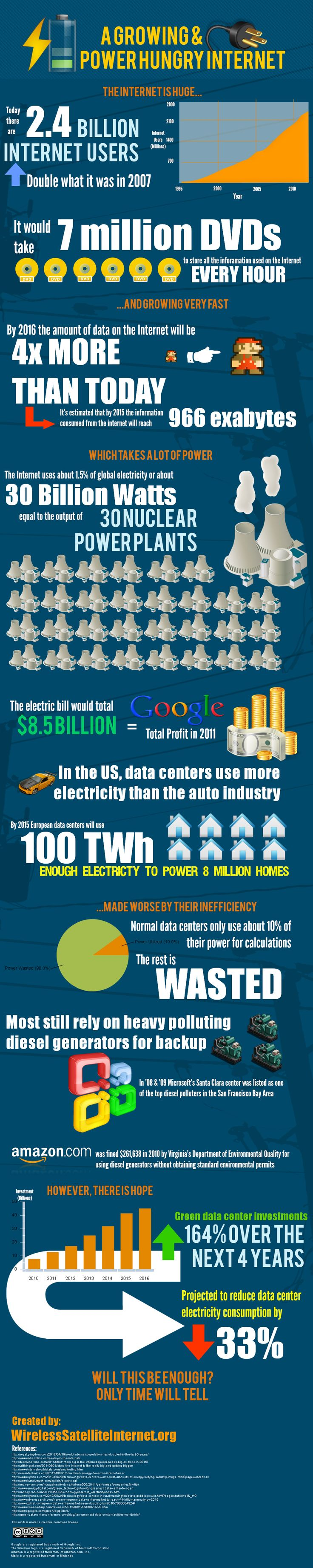 Keeping the internet up and running is no small feet. The energy demands of the internet are staggering. Learn more about the internet's role in energy consumption with this infographic.    Source: http://www.wirelesssatelliteinternet.org/power-hungry-internet