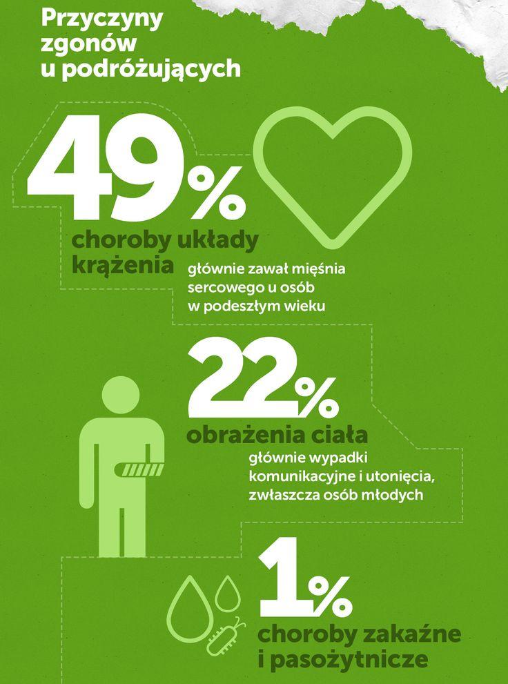 Co jest najczęstszą przyczyną zgonów w czasie podróży? Więcej tutaj: http://www.mfind.pl/infografiki/choroby-tropikalne-niezbednik-turysty-zobacz-infografike/