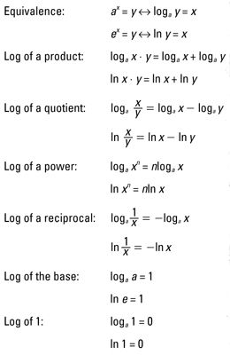 Log Functions Trigonometry Exponential And Logarithmic Functions Pinterest Log Properties