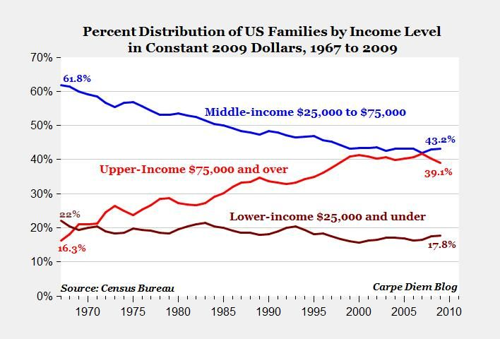 """Not every US trend is bleak.  It turns out that the disappearing middle class has mostly shifted to higher income levels (what might once have been called """"upper class,"""" probably now thought of as """"professional class"""").  The middle class has been disappearing, but not into the lower class, and that's a good thing."""