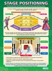Indivdual Drama Wall Charts | Indivdual Drama School Charts | Indivdual Drama Educational Posters