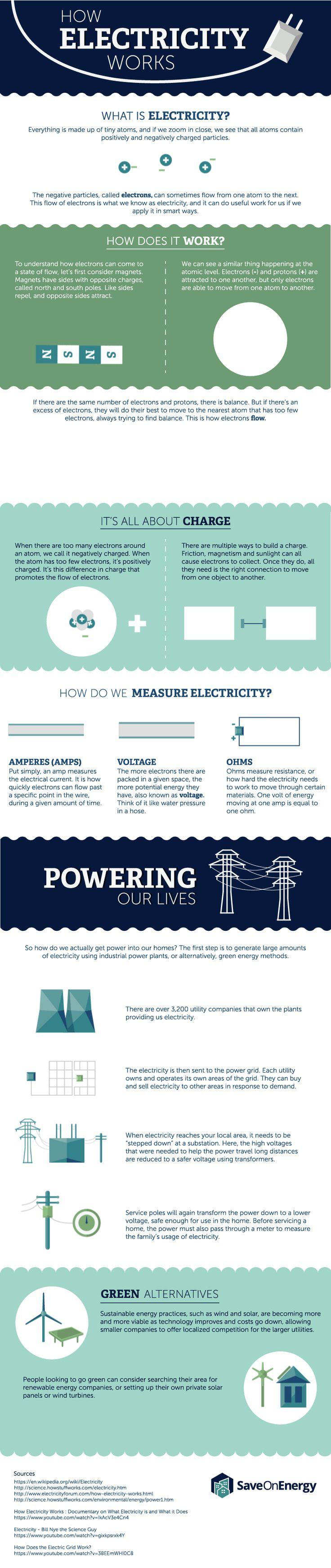 How Electricity Works #infographic #Electricity #Energy