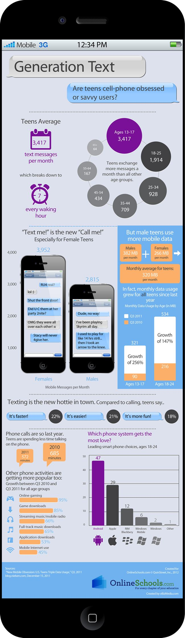 How often do teens text? A lot