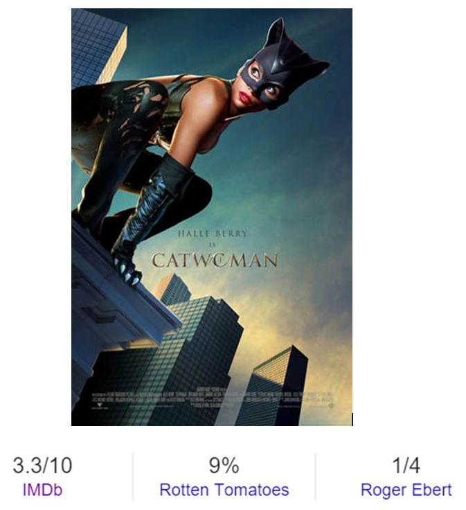 The 2004 Catwoman film was also a movie with really high expectations from as it was the first catwoman (played by Halle Berry) standalone film in contrast to her only appearances in the other batman film. Overall the film was a letdown as the story, action sequences, backstories and supporting characters were really weak.