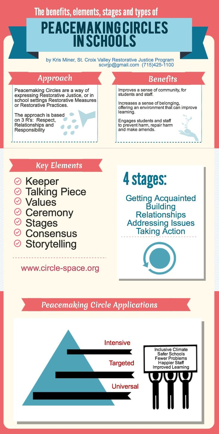 best restorative practices images restorative  peacemaking circles in schools piktochart infographic editor