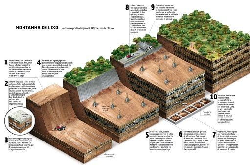 #vivapositivamente @vivoverde pontua benefícios do aterro sanitário. http://vivoverde.com.br/aterro-e-o-destino-correto-para-o-lixo/