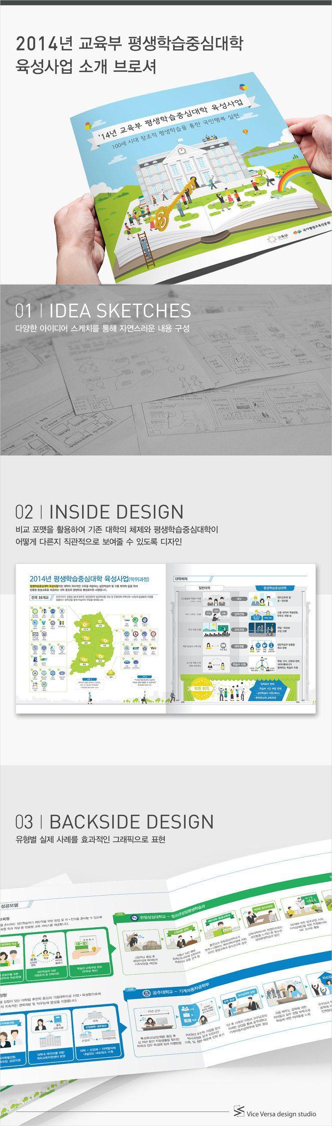 교육부 평생학습중심대학 육성사업에 관한 인포그래픽