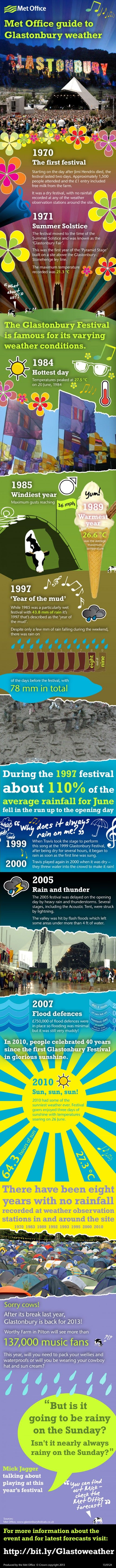 Met Office Guide to Glastonbury Weather – Infographic on http://www.bestinfographic.co.uk