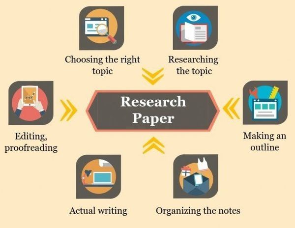 Different Type Of Research Papers