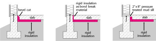 Slab insulation in cold climates allows significant annual energy savings. Concrete under slab insulation uses a rigid insulation material, typically foam boards. Rigid insulation materials as Extruded polystyrene foam or Polyurethane foam are excellent in slab insulation.