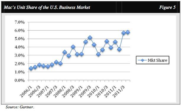 AAPL gradually taking MSFT's core share of enterprise market