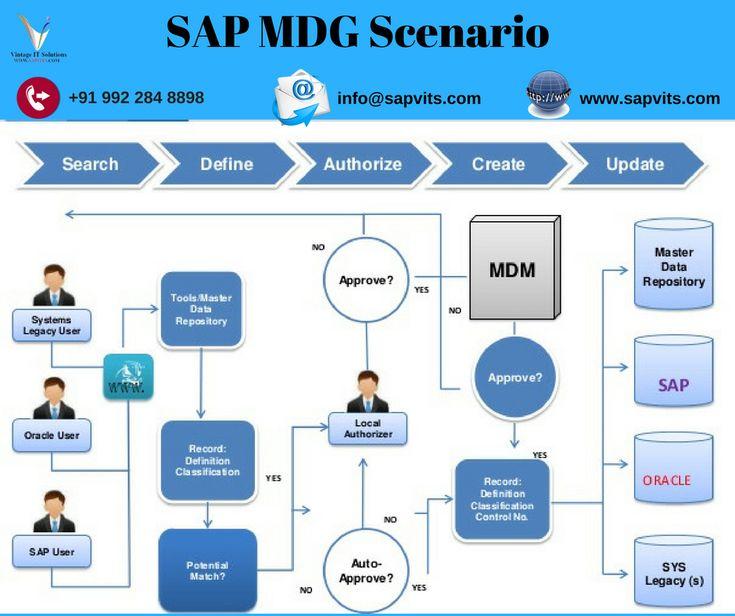 Sap mdg online training sap mdg course online online
