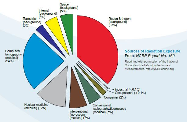 Average U.S. Radiation Doses and Sources: Pie Chart (NCRP Report No. 160)