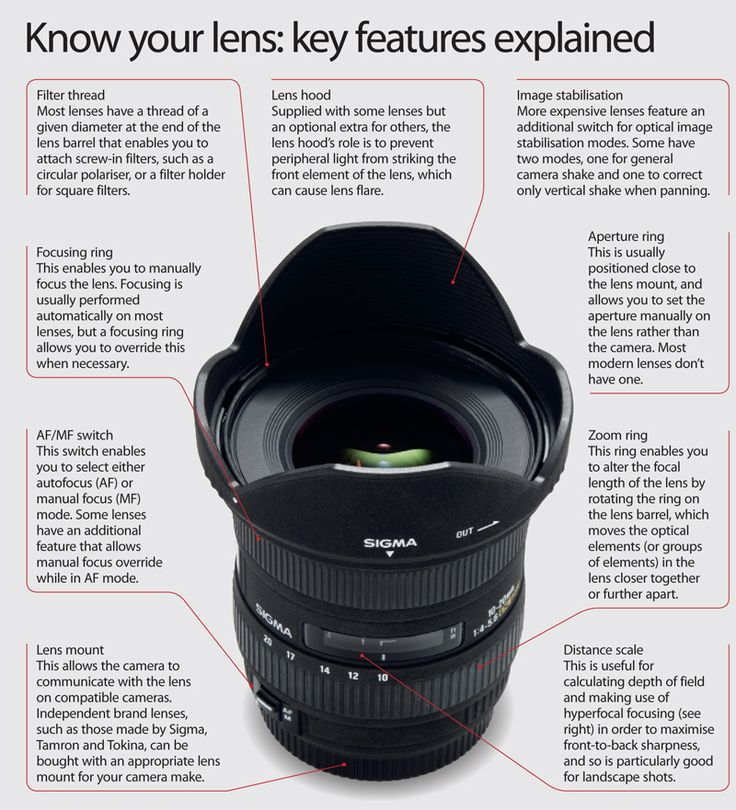 The Anatomy of a Camera Lens - key features explained
