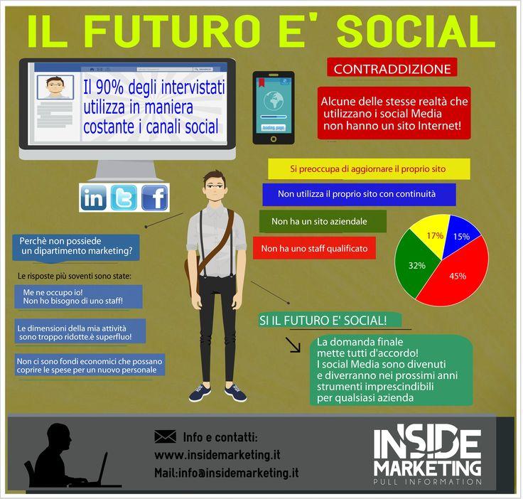 Infografica Sondaggio utilizzo Social da parte delle aziende italiane. 2014