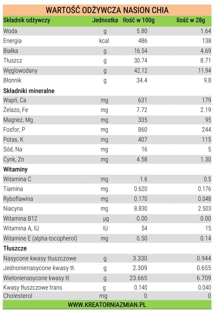 nasiona chia wartość odżywcza przepisy