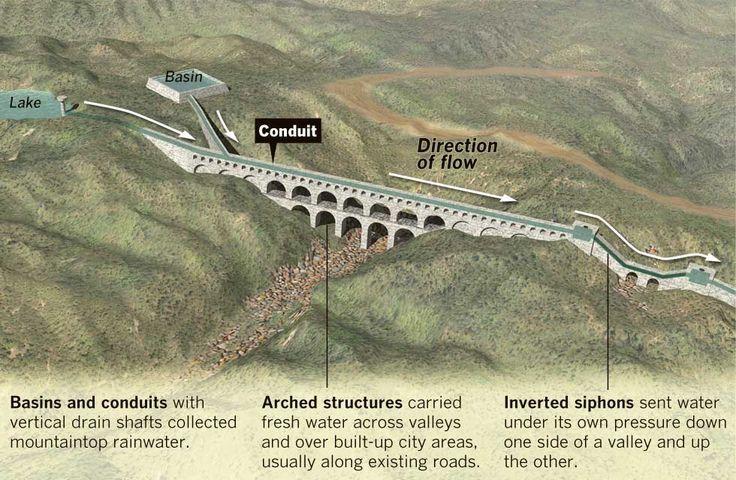 roman aqueducts essay example Aqueduct (aquaducky) engineering float it through the roman aqueducts to remus can you help aqueduct essay scoring guide.