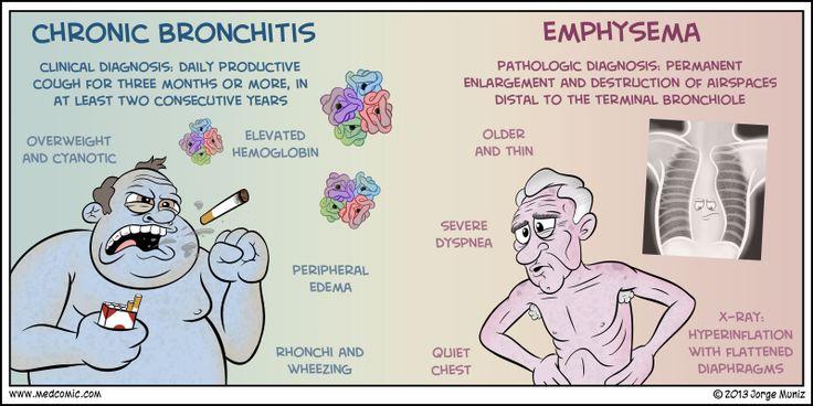 NREMT-B: Chronic Bronchitis vs Emphysema