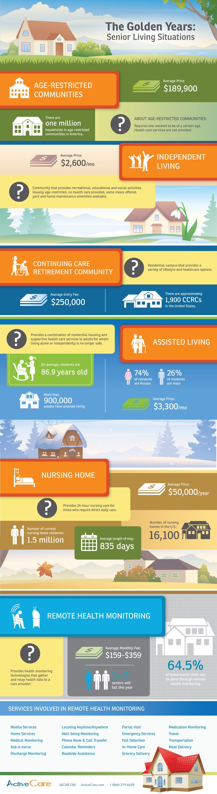 Senior Living Situations - Infographic - home care, independent senior living, assisted living, nursing home