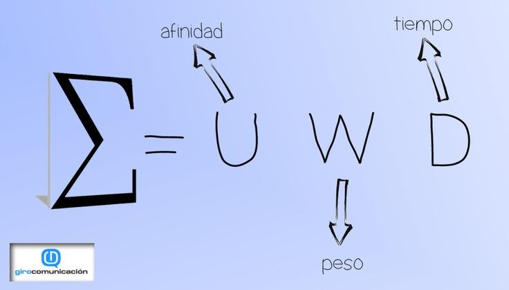 Nuevo post! http://lacentrifuga.girocomunicacion.es/wp-content/uploads/2012/11/edgerank.jpg