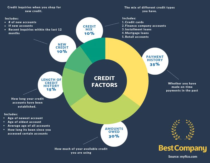 Will My Credit Score Be Negatively Affected If I Apply For A Personal Loan Best Company In 2020 Personal Loans My Credit Score Credit Score