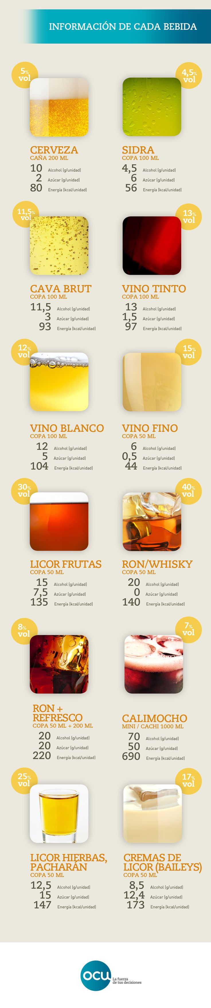 El azúcar, el alcohol y las calorías de cada una de las bebidas alcohólicas más habituales en la barra y entre los jóvenes.