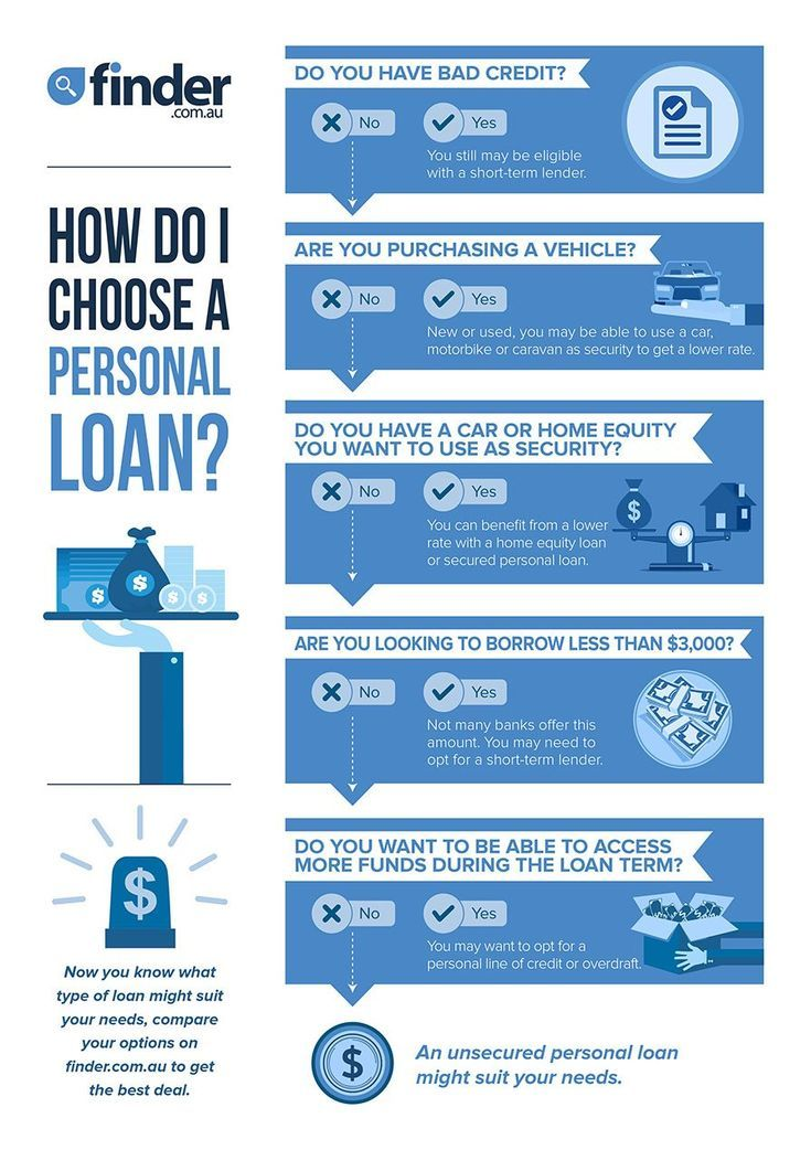 Personal Loans For Bad Credit In Pa Bad Credit Loans Ideas Of Bad Credit Loans Badcredit Creditl Personal Loans Payday Loans Online Personal Loans Online