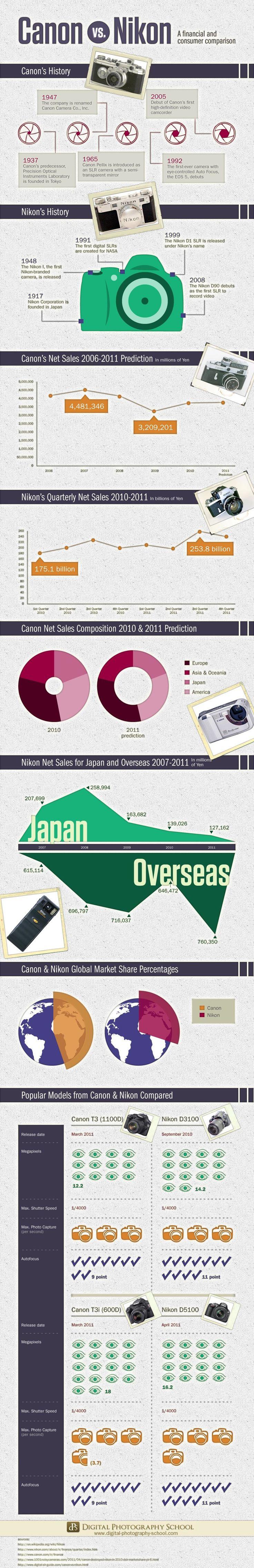 Comparativa entre Canon y Nikon #infografia #infographic