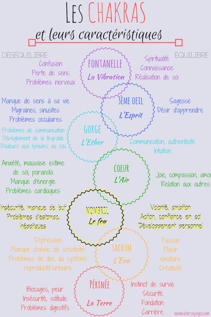 Description des chakras : leur couleur, leur qualité et déséquilibre associés