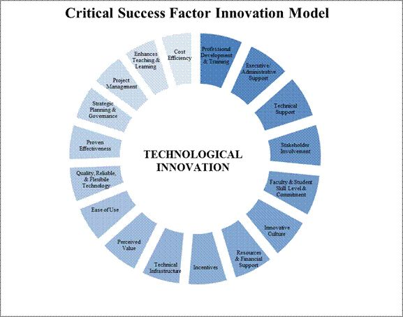 "project manager characteristic affecting project success Issn 1479-439x 175 ©academic conferences ltd reference this paper as: gichoya d (2005) ""factors affecting the successful implementation of ict projects in government"" the electronic."