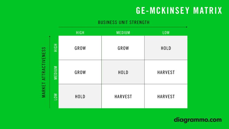 The GE / McKinsey matrix is a portfolio analysis matrix for business units. The model was developed in the seventies by McKinsey & Company as part of a consulting assignment for General Electric. The matrix is similar to the BCG-Matrix (or Portfolio Analysis) and Maba. More on http://diagrammo.com/ge-mckinsey-matrix/