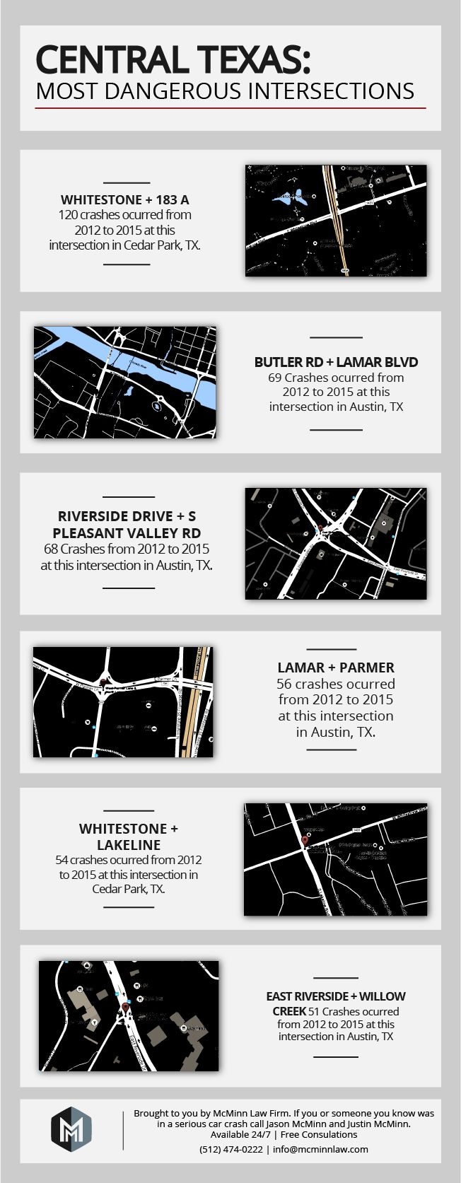 Car accidents put austin on the map in this evaluation of the most dangerous intersections in texas