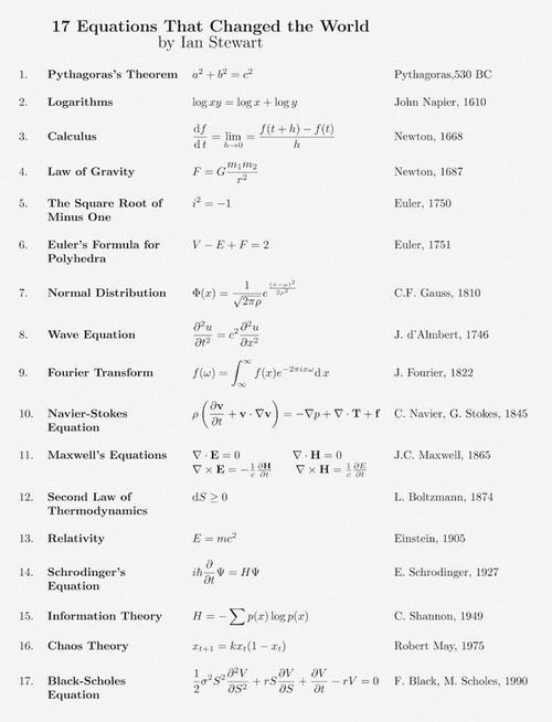 17 Equations That Changed The World - My first college Physics professor used to shout at the class that Physics is not formulas.