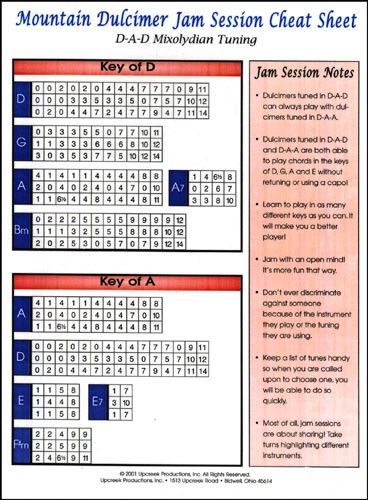 Mountain Dulcimer Jam Session Cheat Sheet