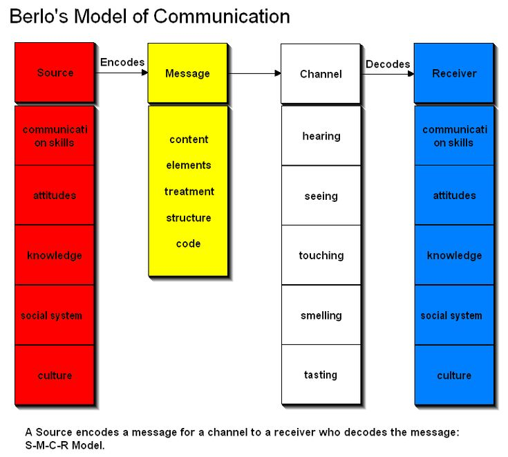 Models of Communication | The Communication Process