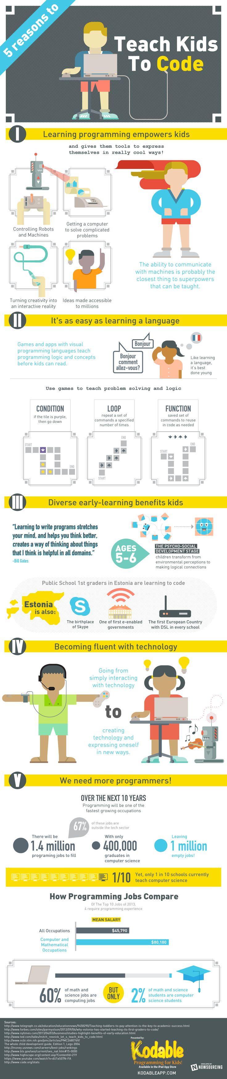 5 razones por las que enseñar a los niños a programar #infografia #infographic #education