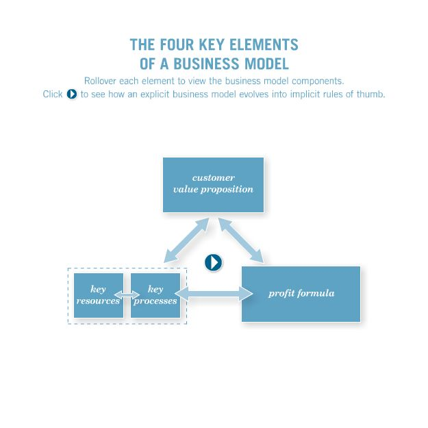 how 7 s framework manifests the business Effective communication is an important part of business success to establish good business communication, it helps to have a blueprint of the 7 c's of effective communication you can use your.