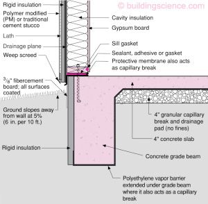 House Foundation Concrete Slab And River House On Pinterest