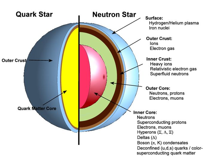 Structure of Quark Star vs Neutron Star