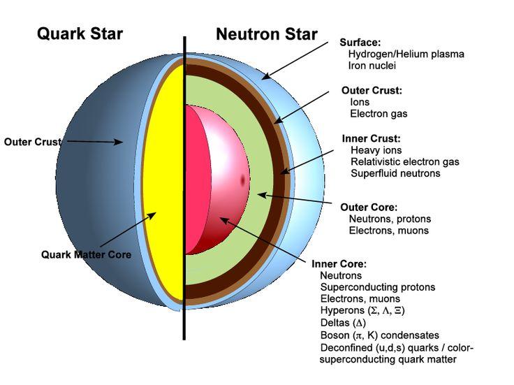Structure of Quark Star vs Neutron Star