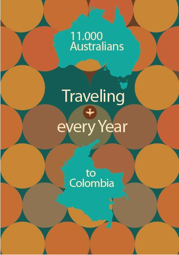 #australia #colombia #travel #infographics #graphicdesign #trendy #whywetravel  #traveling #seo #content #visual