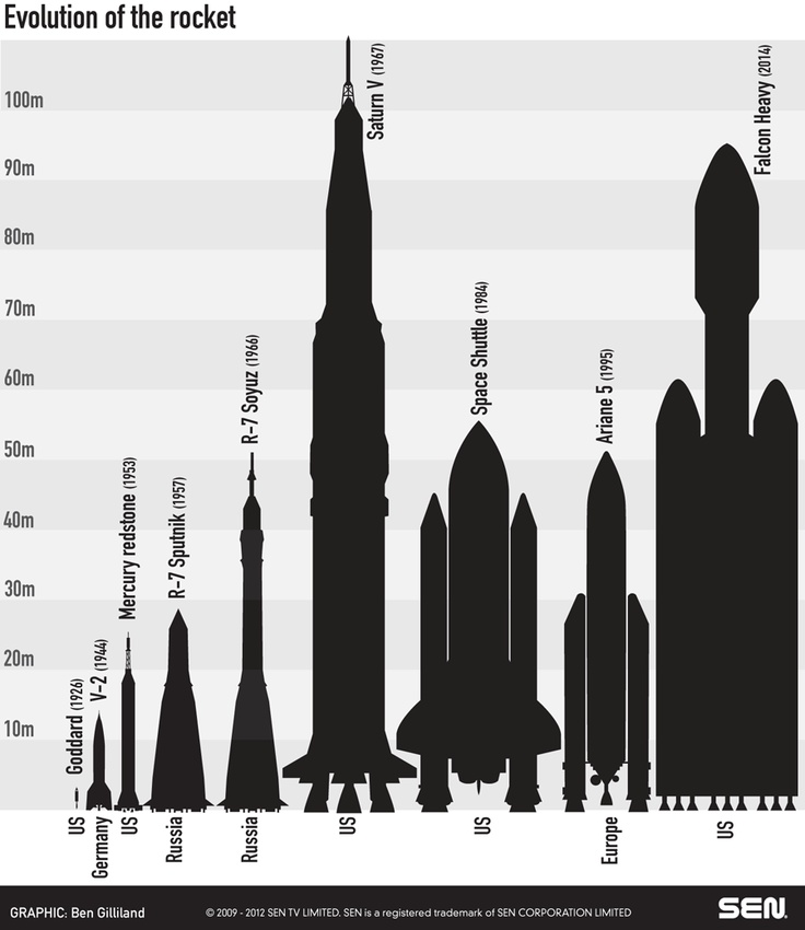 Evolution of the Rocket