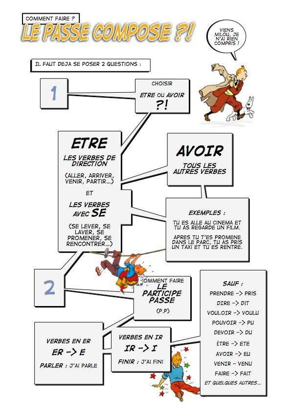 le passé composé avec Tintin (missing -re verbs, could add Dr. & Mrs. Vandertramp for verbs with être)