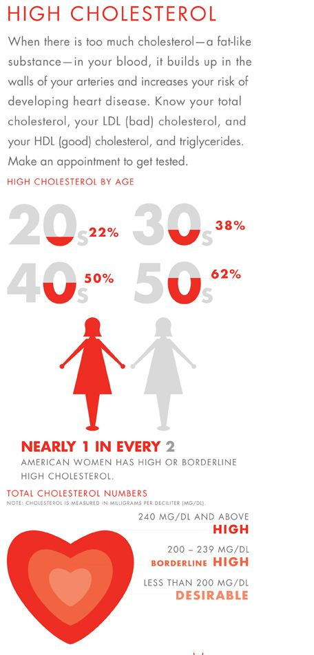 High Cholesterol/Triglycerides -  Cholesterol is found in every cell of the body and has important natural functions. It is manufactured by the body but can also be taken in from food. It is waxy and fat-like in appearance. For Information about an enrolling Cholesterol Clinical Trial;     http://clinicalresearchofsouthflorida.com/enrolling/high-cholesteroltriglycerides/